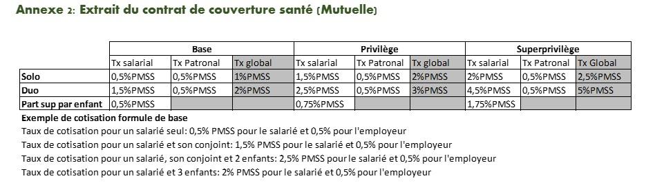 Tableau de taux de cotisation mutuelle pour préparer les bulletins de paie clarifié et détaillé